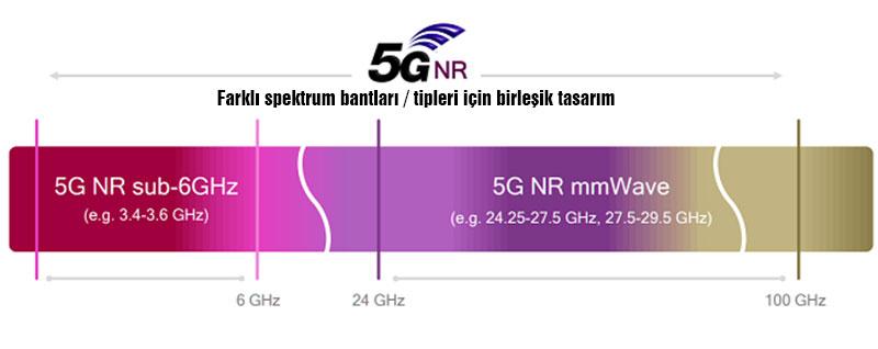 spectrum 5g nr - 5G teknolojisi nedir? Avantajları ve Dezavantajları Nelerdir?